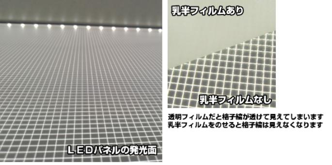 LEDパネル発光面とバックライトフィルム